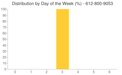 Distribution By Day 612-800-9053